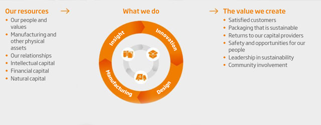Notre business modèle est axé sur les emballages durables