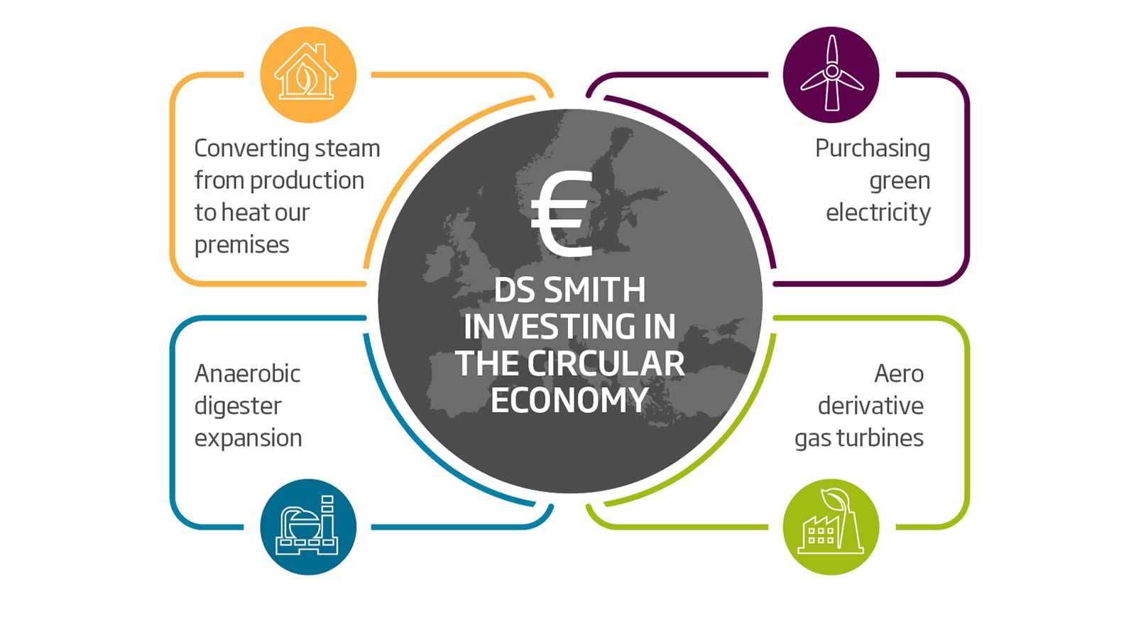 Across Europe, we're investing strategically in green electricity, renewables and energy efficiency