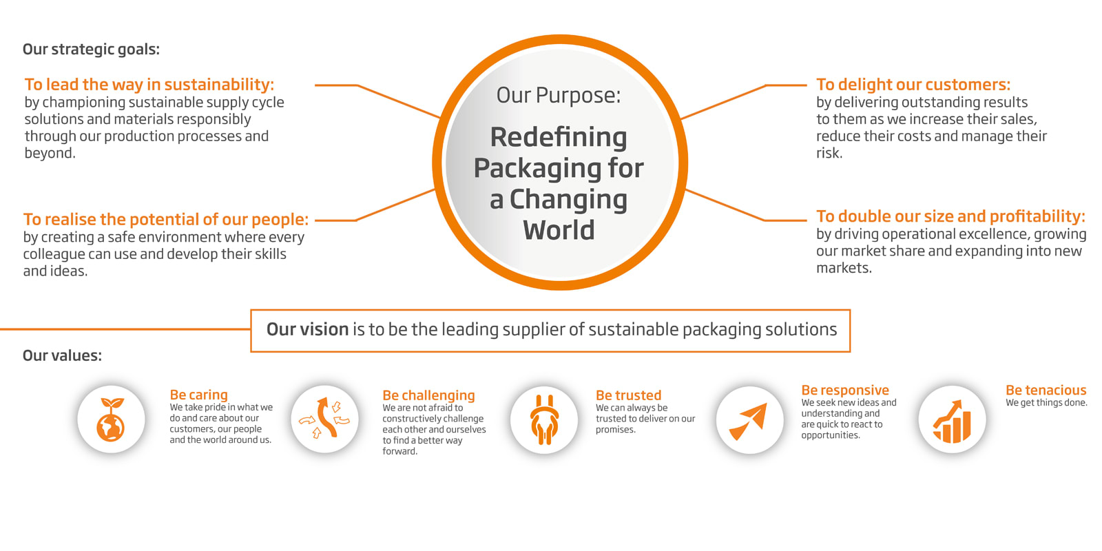 Our Purpose - Redefining Packaging for a Changing World
