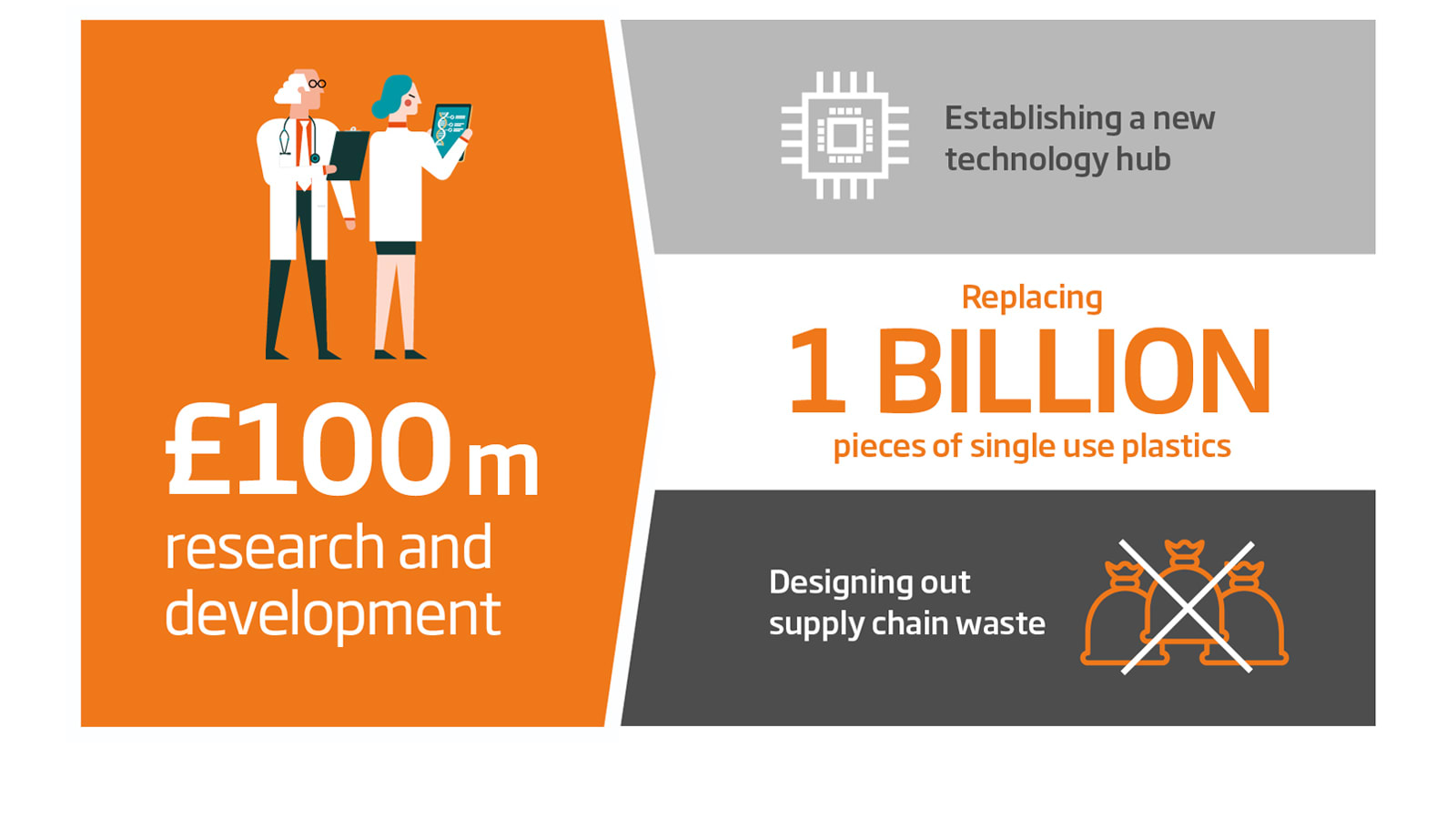 We're accelerating our work in the Circular Economy with a £100m R&D investment over 5 years
