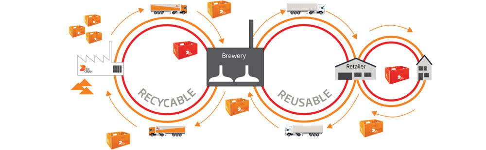Beverage crate life cycle.jpg