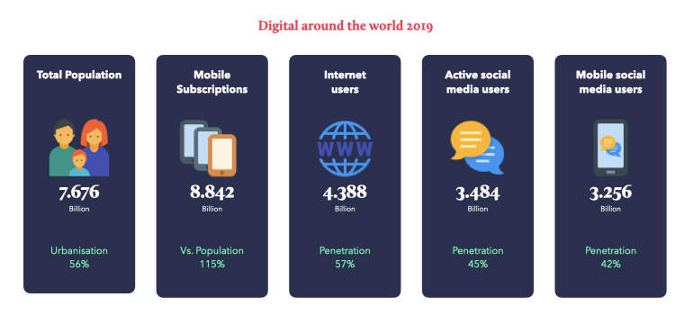 Digital around the world 2019