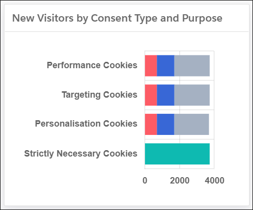 A graph depicting the number of Strictly Necessary cookies with much higher opt-in rates than other cookies