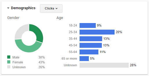 A screenshot of various charts showing demographic data