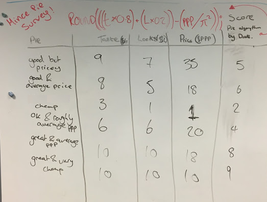 Image of a whiteboard with scores for different mince pies