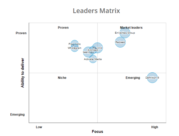 A quadrant diagram showing the leaders matrix