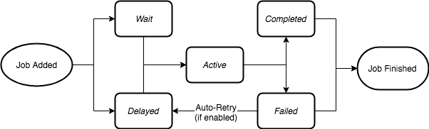 bull lifecycle diagram