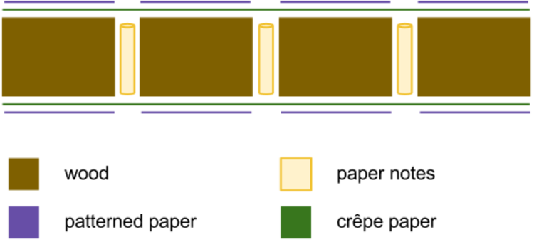 Cross-section of the box