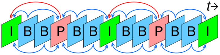 In this diagram, the green **I** frames are the key frames. The blue and red **B** and **P** frames are different types of inter frames.