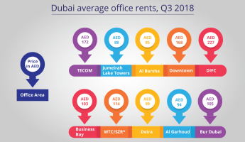 Infograph of Dubai Office Rental Prices