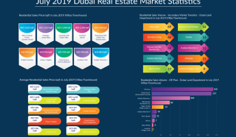 Infographic of July 2019 real estate statistics of Dubai