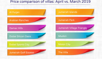 Top Dubai Villa Neighborhoods