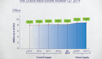 Infograph of Dubai Office Rentals
