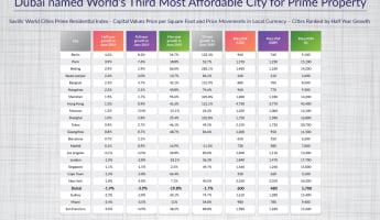 Dubai is third most affordable city for prime real estate