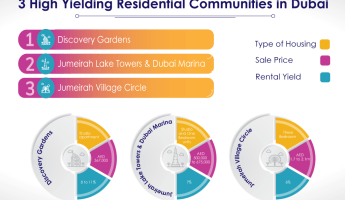 High yielding Dubai residential communities