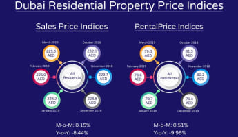 Dubai Residential Property Index