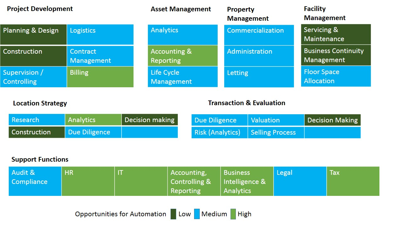 RPA Implementation chart