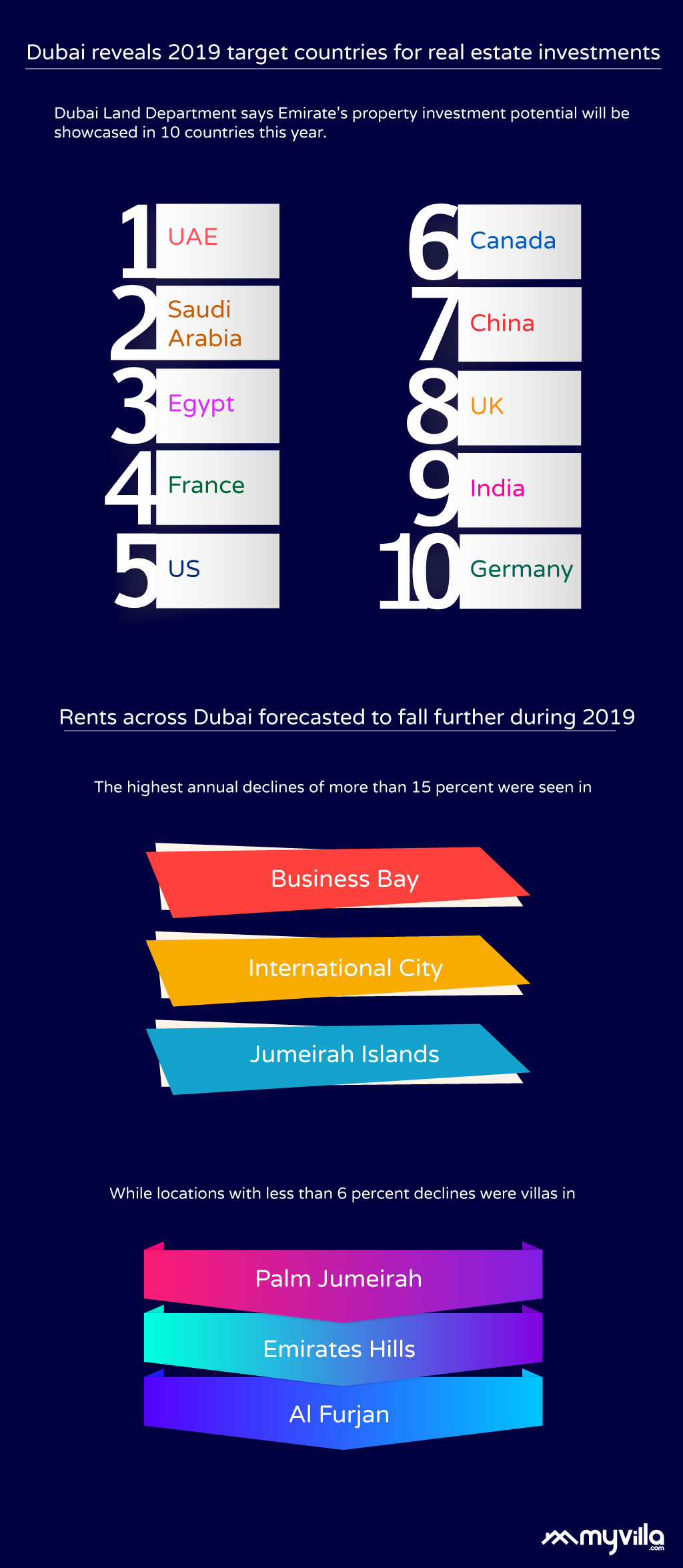 Data on rental yields in Dubai and Target countries for investors