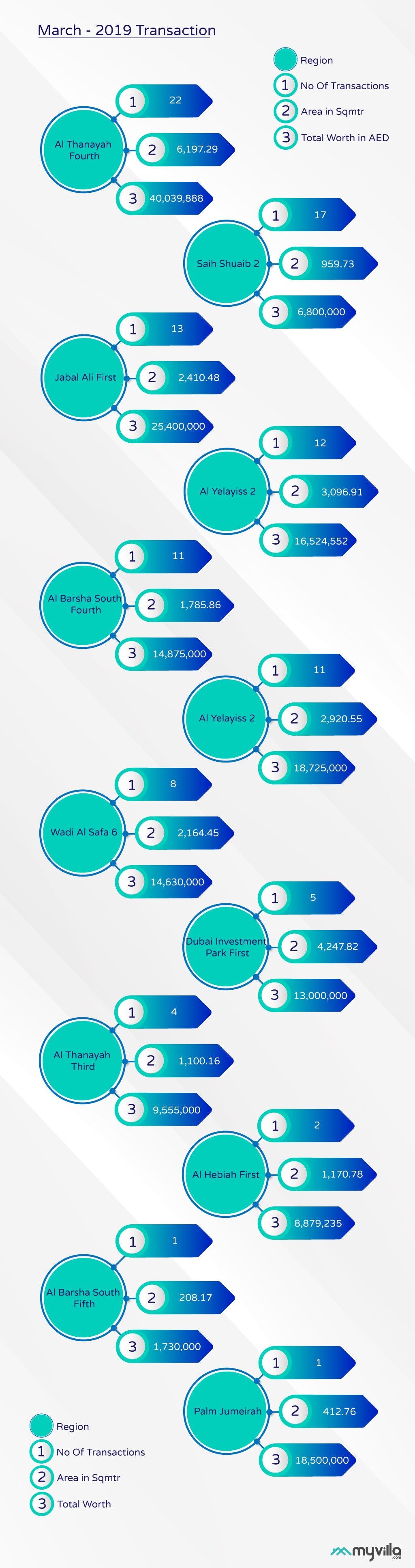 Infograph on Dubai Villa sales in March 2019