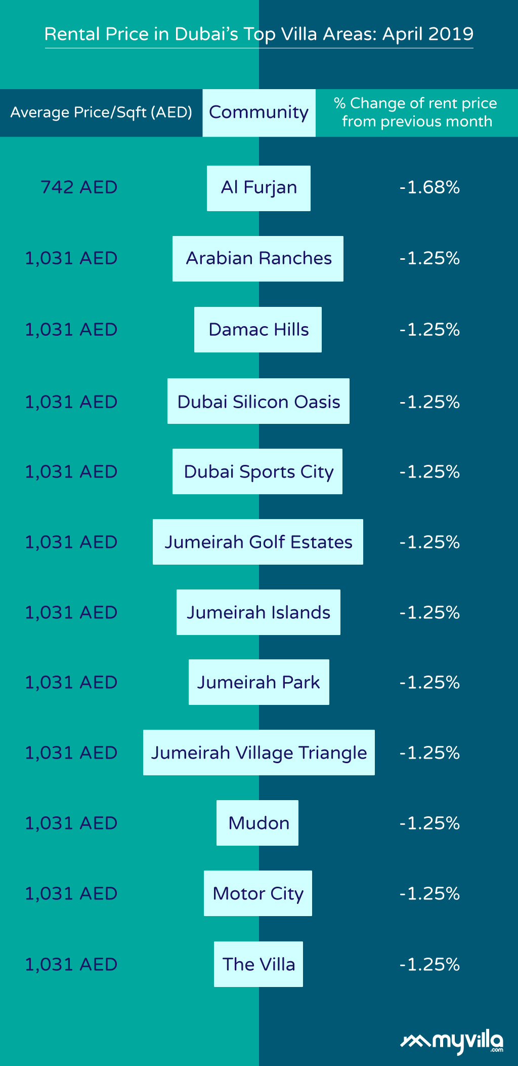 Rental prices for villas in top Dubai communities for April 2019
