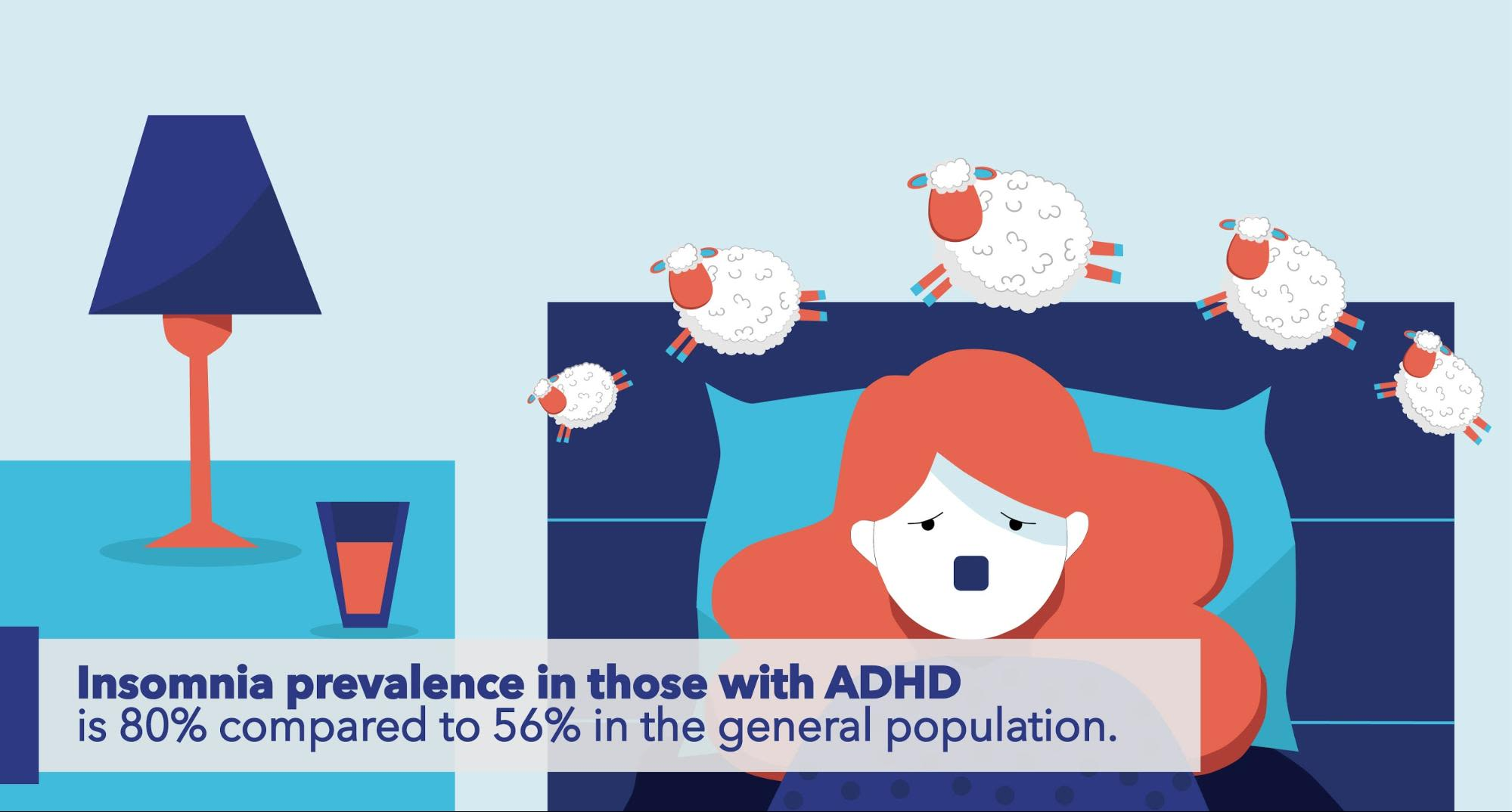 Insomnia prevalence in those with ADHD is 80% compared to 56% in the general population.
