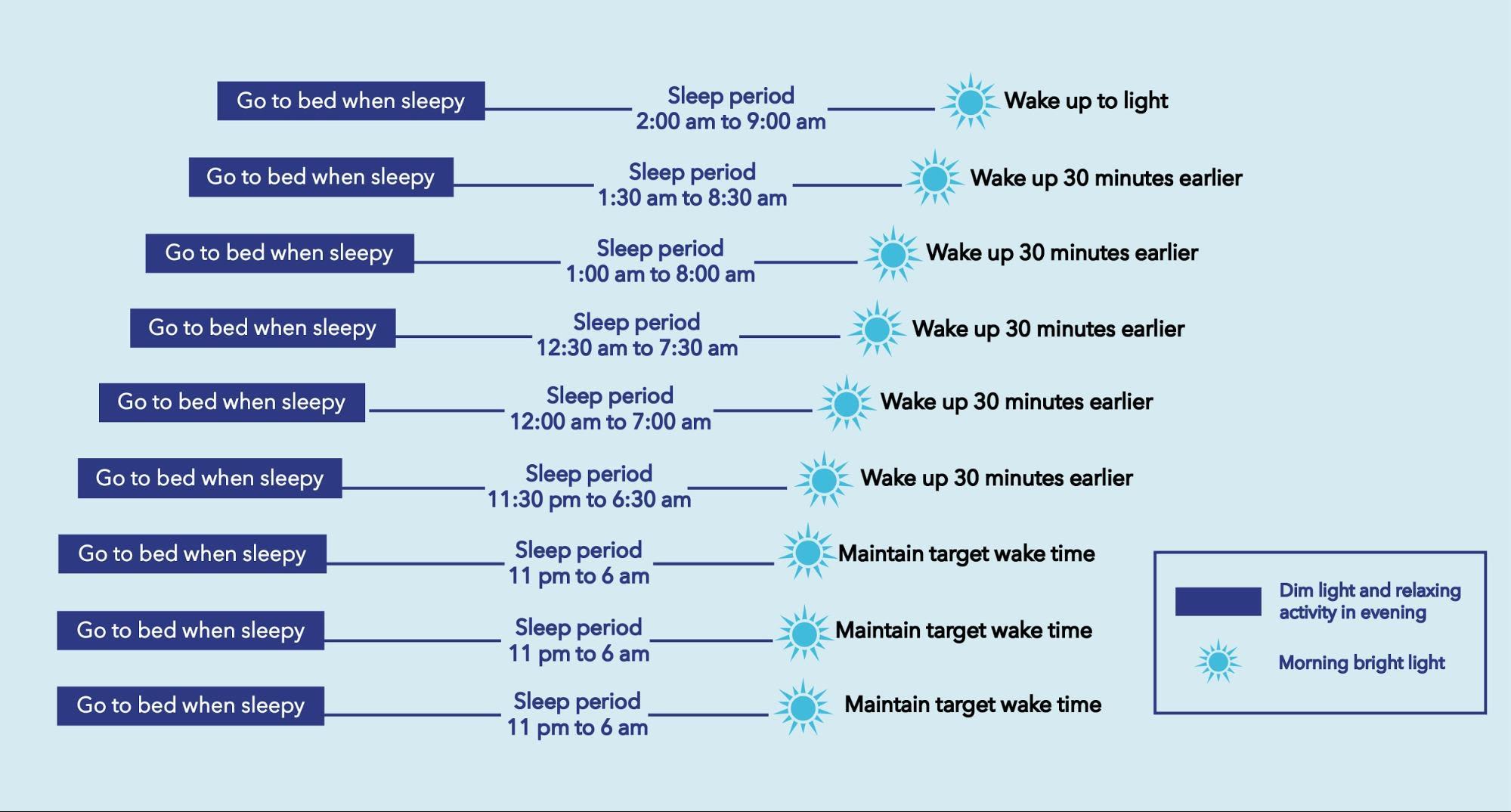 Timeline for Sleep