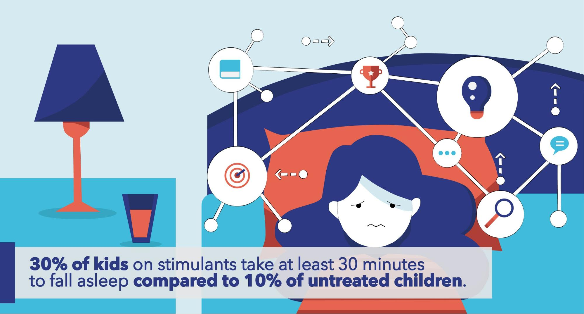 30% of kids on stimulants take at least 30 minutes to fall asleep compared to 10% of untreated children