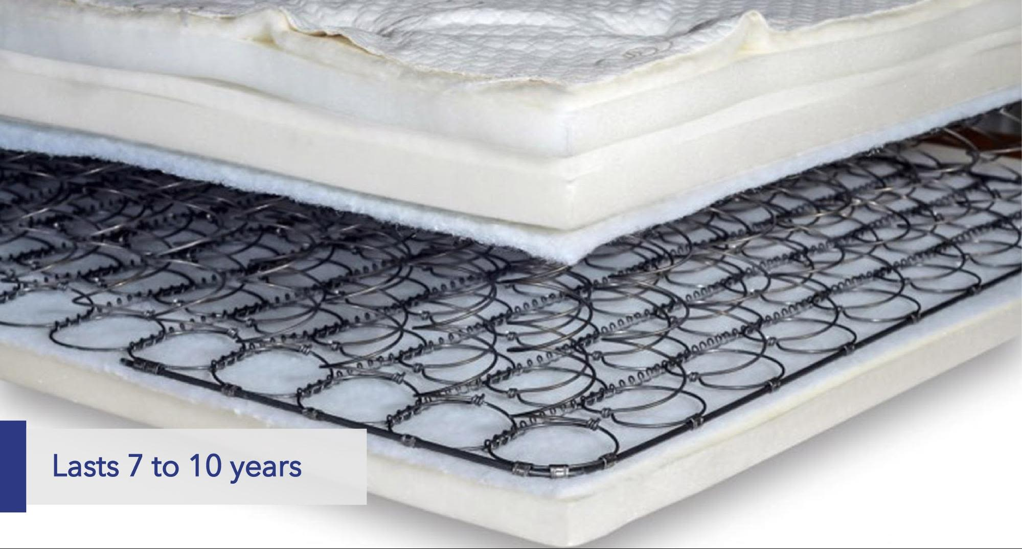 Innerspring mattress Lasts 7 to 10 years