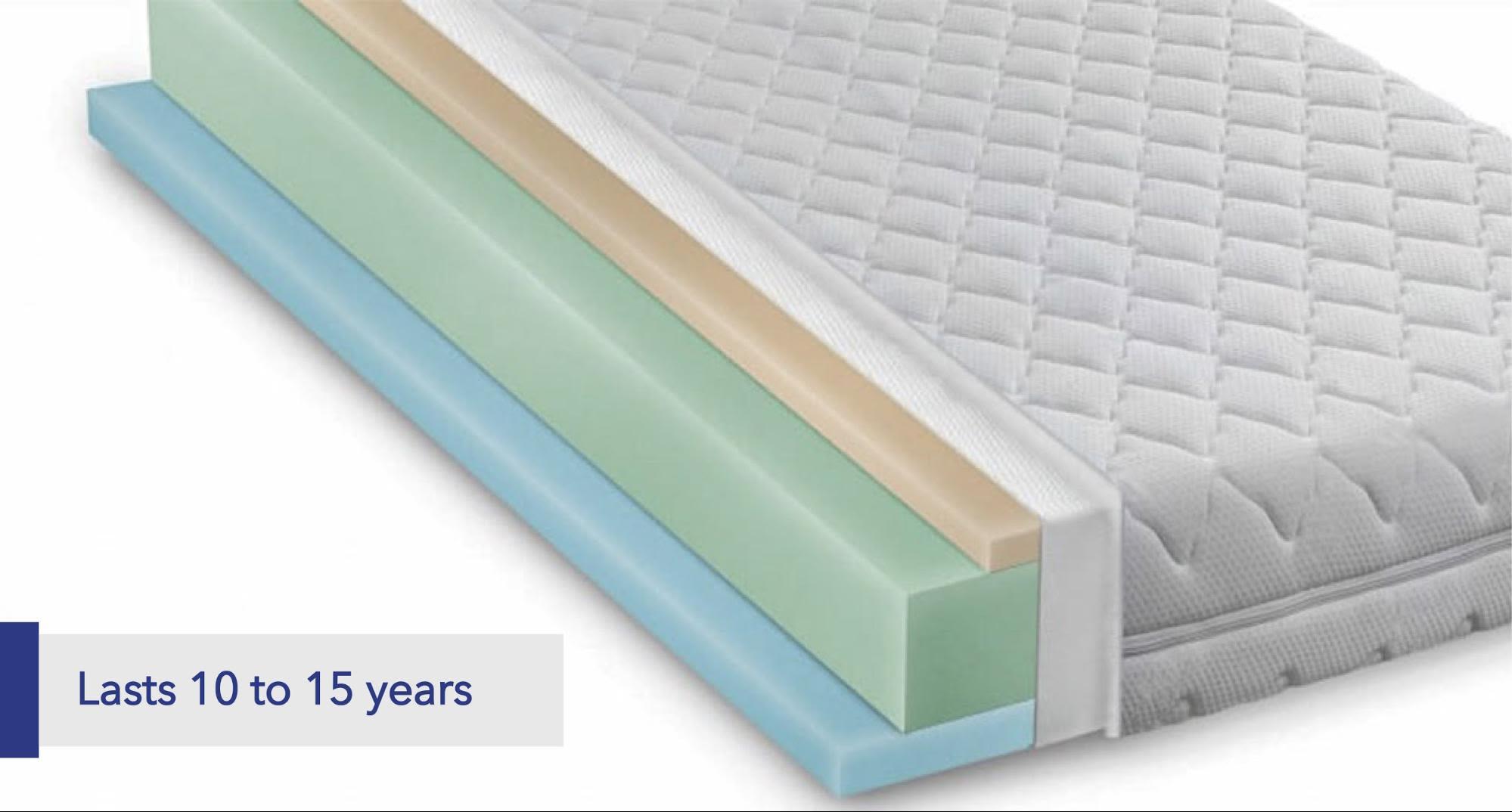 Gel foam lasts 10 to 15 years