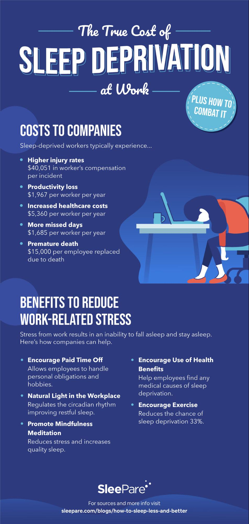 Costs to Companies  Sleep-deprived workers typically experience... Higher injury rates  $40,051 in worker's compensation per incident Productivity loss $1,967 per worker per year Increased healthcare costs $5,360 per worker per year More missed days $1,685 per worker per year Premature death $15,000 per employee replaced due to death   Section 2: Benefits to Reduce Work-Related Stress Stress from work results in an inability to fall asleep and stay asleep. Here's how companies can help. Encourage Paid Time Off Allows employees to handle personal obligations and hobbies. Natural Light in the Workplace Regulates the circadian rhythm improving restful sleep. Promote Mindfulness Meditation Reduces stress and increases quality sleep. Encourage Use of Health Benefits Help employees find any medical causes of sleep deprivation. Encourage Exercise Reduces the chance of sleep deprivation 33%.