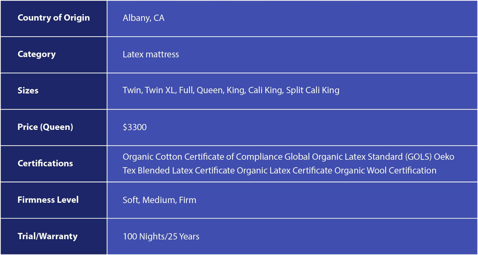 Q3 Organic Latex Mattress