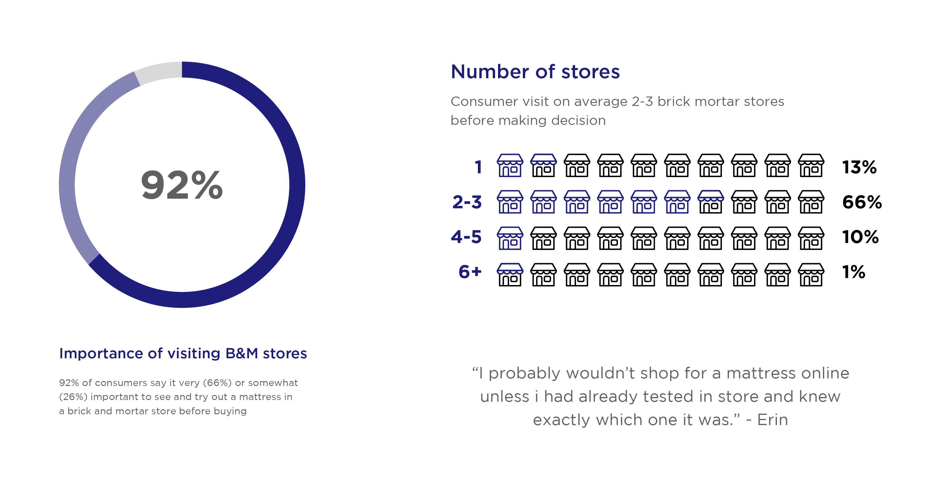 Importance of Brick and Mortar Stores