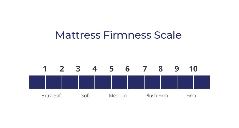 Mattress Firmness Scale