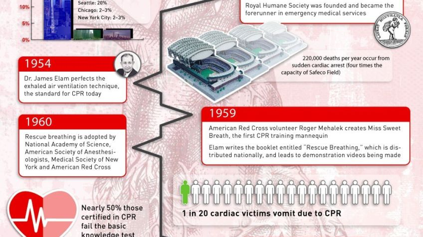 history of cpr timeline nipfso