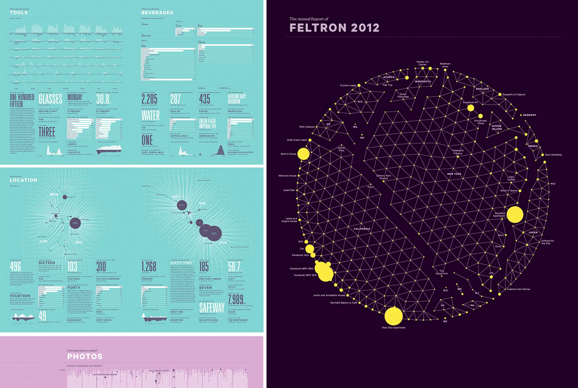 feltron-2012