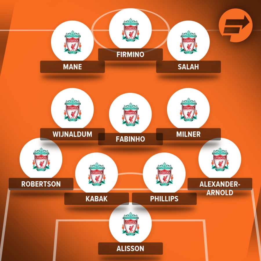 How Liverpool could line up against Aston Villa