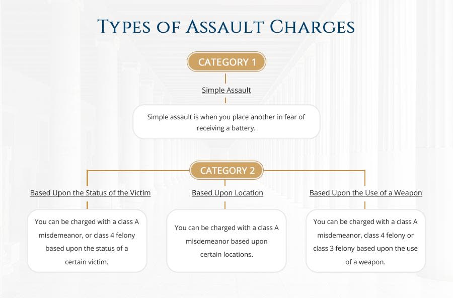 Types of assault charges