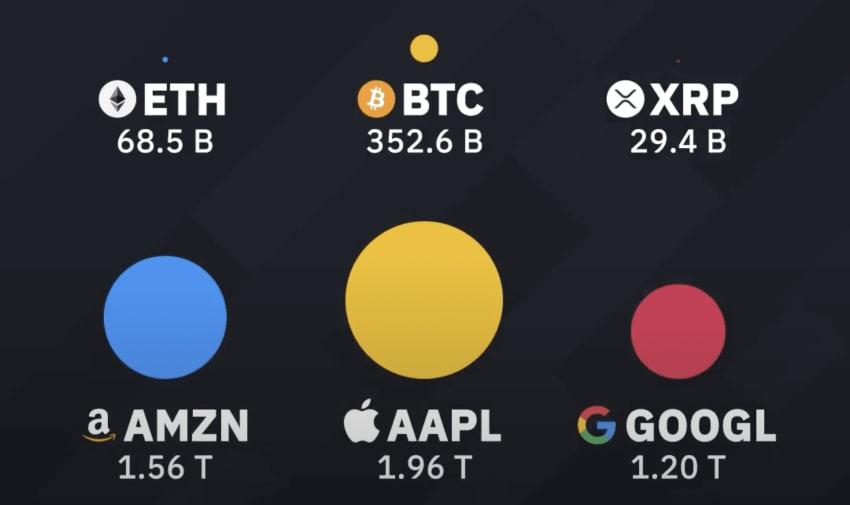 مقایسه رشد بیت کوین نسبت به گوگل ، آمازون و اپل