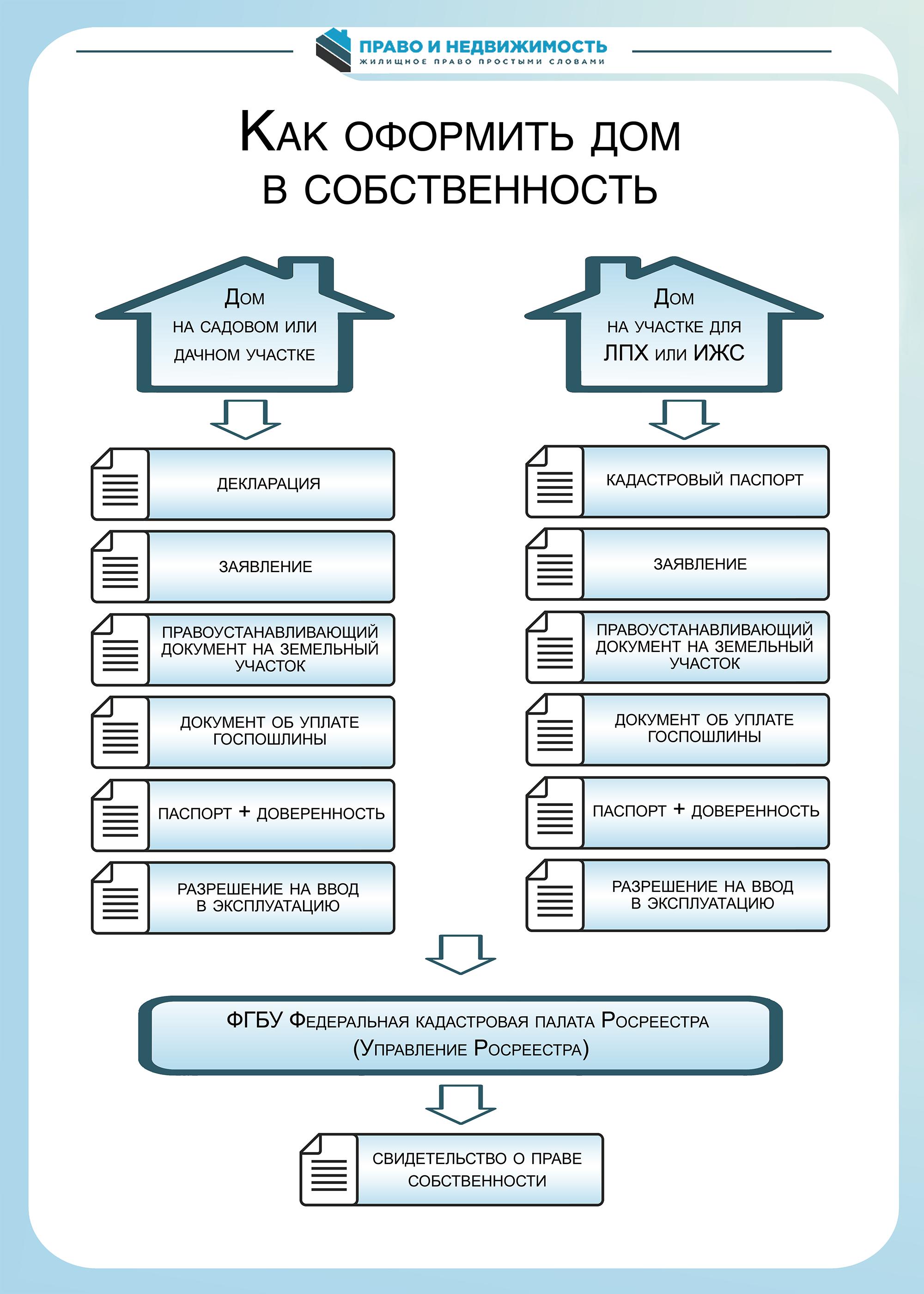 Регистрация дома в собственность в 2021 году: Инструкция, нюансы