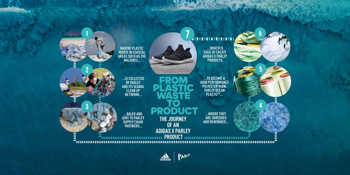 This infographic shows how marine ocean plastic is turned into an adidas shoe. adidas, Parley, supply chain, ocean plastic, sustainability, production, sourcing
