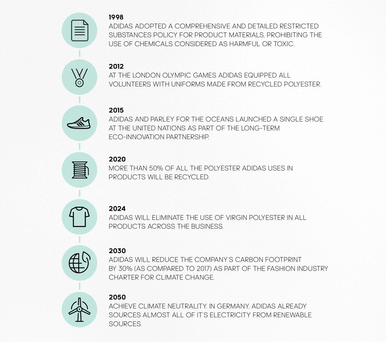 adidas sustainability milestones timeline, sustainability, goals, targets, adidas