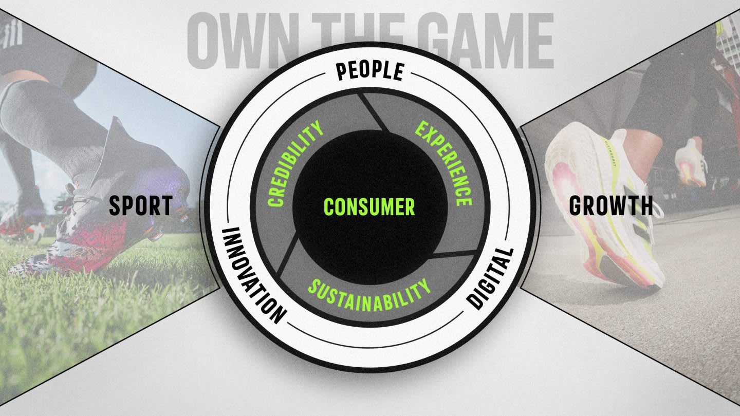 Poster of Own the Game adidas strategic business plan, sport, company, business, growth