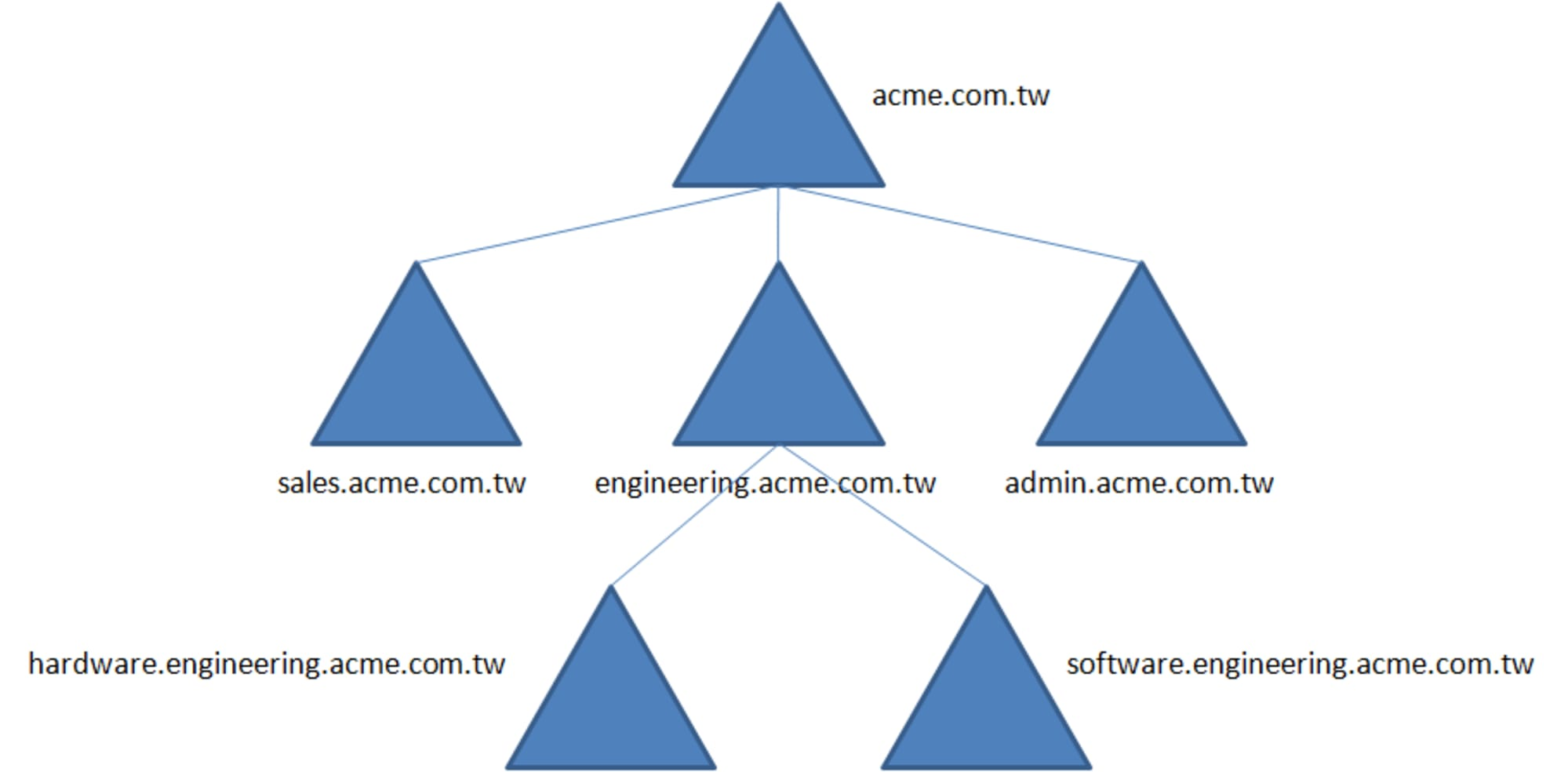 Active Directory Scripts Galore: Come and Get It!
