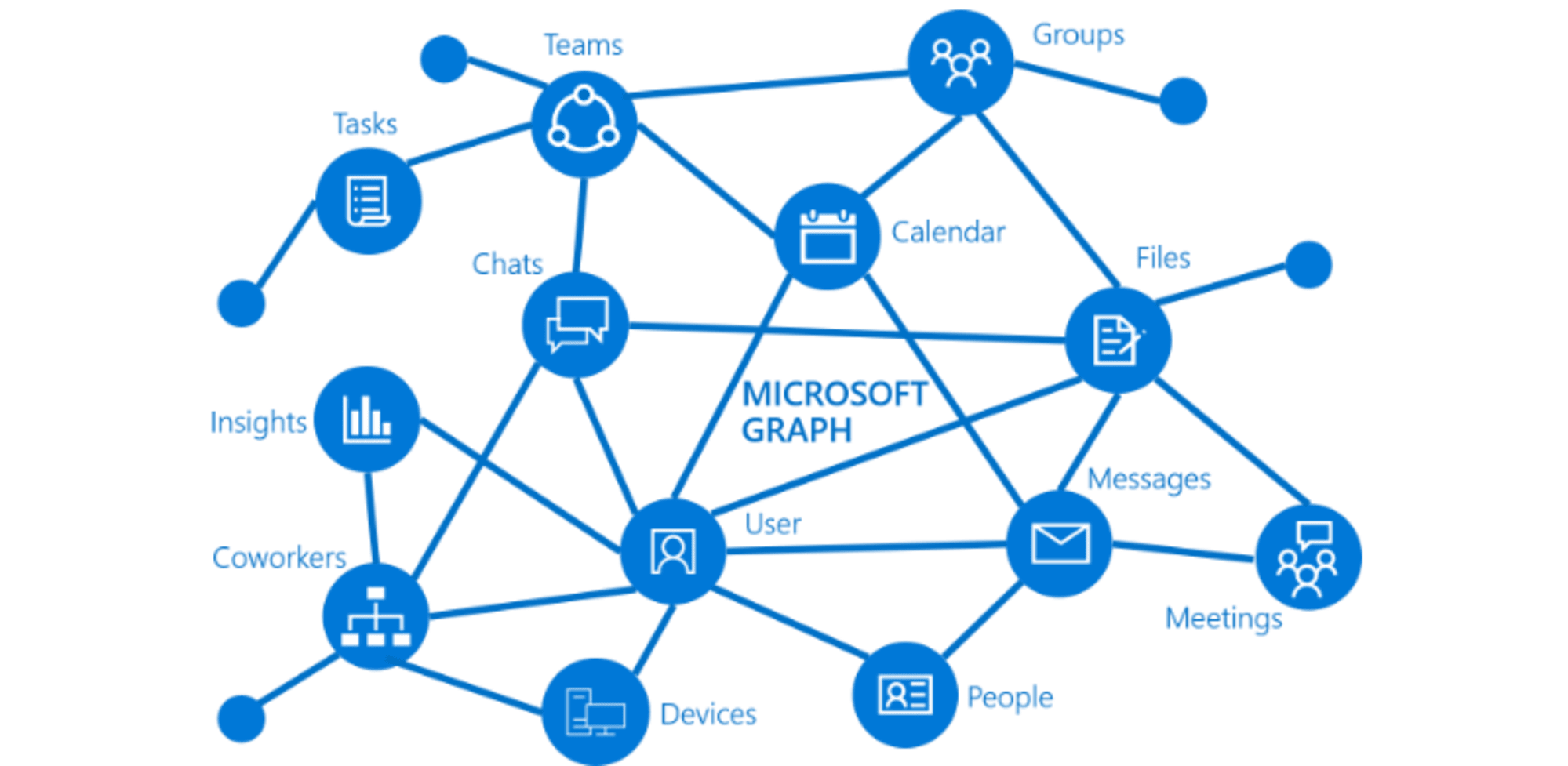 Using the Microsoft Graph API with PowerShell