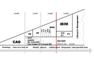 Bew-Richards BIM Maturity diagram