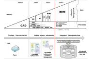 Bew-Richards BIM maturity model