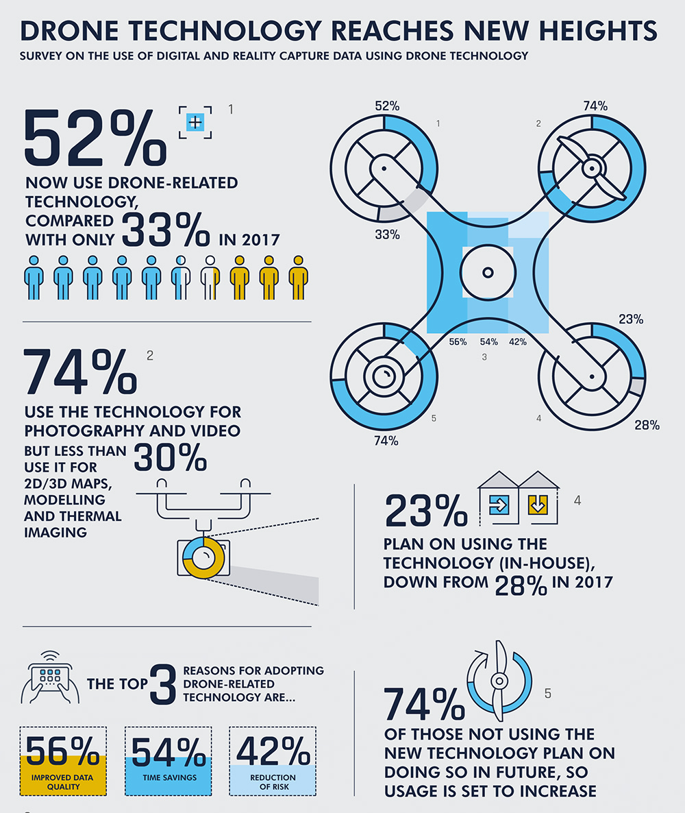 ProDroneWorx Tech Adoption Infographic 1 - More than half of construction firms now using drones to capture data
