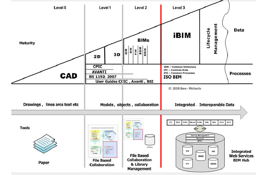 Bew-Richards BIM maturity model