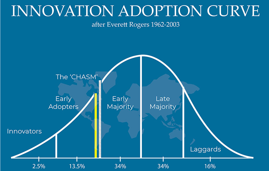 Innovation Adoption Curve. After Everett Rogers 1962, 2003, as used in Crossing the Chasm.