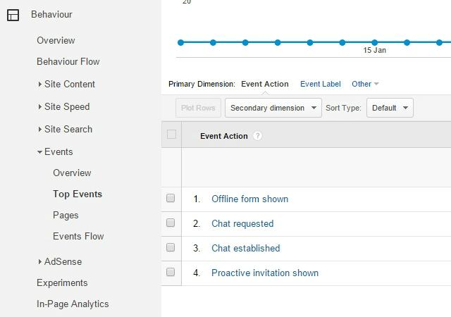 Rastrear o JivoChat com o Google Analytics